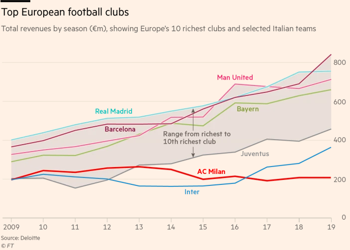درآمد سالانه یک دهه اخیر چند باشگاه ثروتمند اروپایی